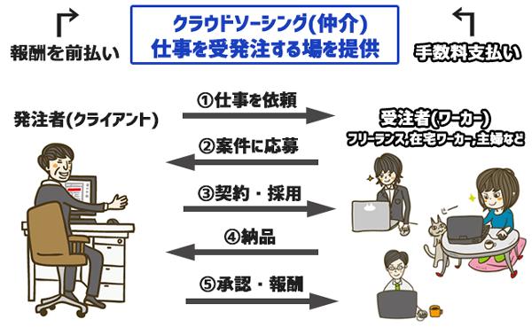 クラウドソーシングの仕組みを解説したイラスト