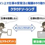 【図解】クラウドソーシングの仕組みを解説!初心者が知っておくべき基礎知識